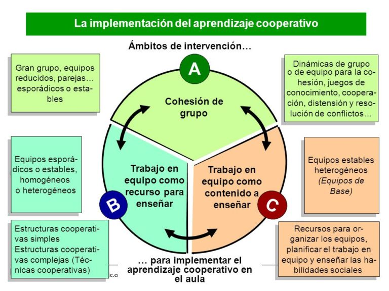 Ámbitos de Intervención en el aula cooperativa