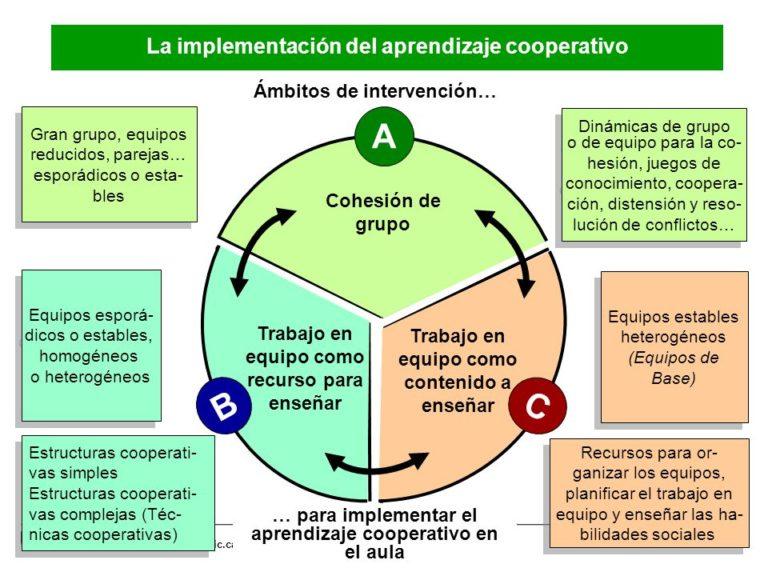 Ámbitos de intervención cooperativo
